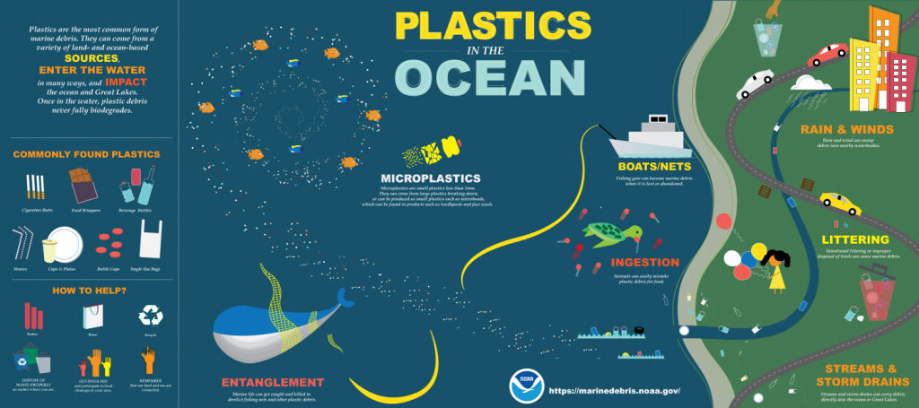 Earth Day - plastic graphic